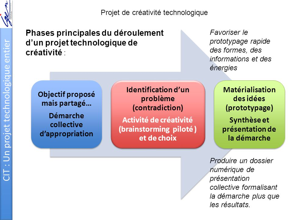 CIT : Un projet technologique entier Objectif proposé mais partagé… Démarche collective d'appropriation Identification d'un problème (contradiction) A