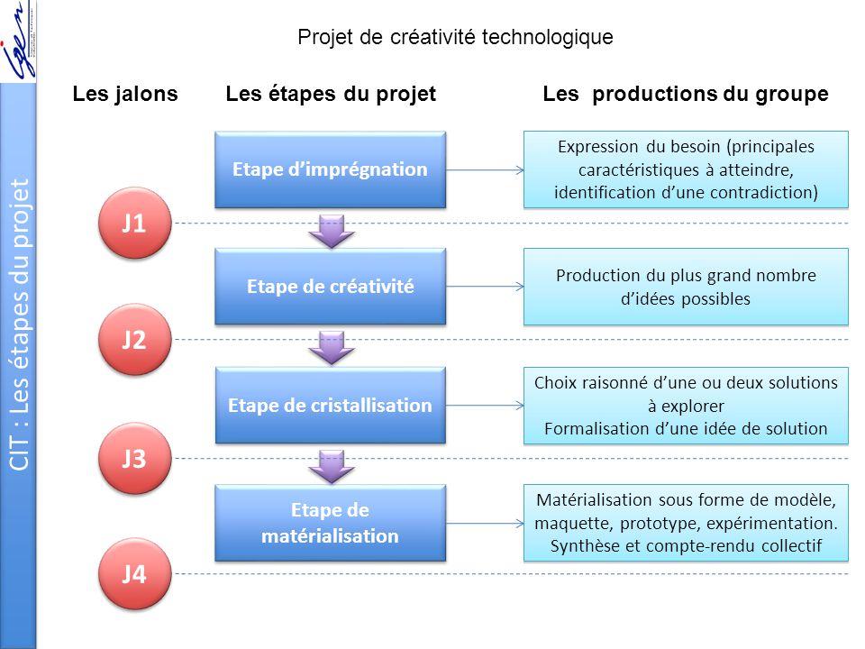 CIT : Les étapes du projet Etape d'imprégnation Etape de créativité Etape de cristallisation Etape de matérialisation Expression du besoin (principale