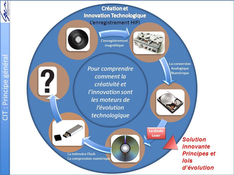 CIT : Principe général Pour comprendre comment la créativité et l'innovation sont les moteurs de l'évolution technologique L'enregistrement magnétique