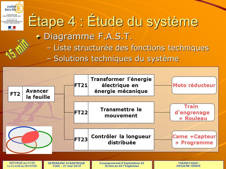 SEMINAIRE ACADEMIQUE TOUL - 27 mai 2010 REFORME du LYCEE La CLASSE de SECONDE Enseignement d'Exploration SI Sciences de l'Ingénieur THEMATIQUE : HYGIENE-SANTE 23/23 Étape 4 : Étude du système Diagramme F.A.S.T.