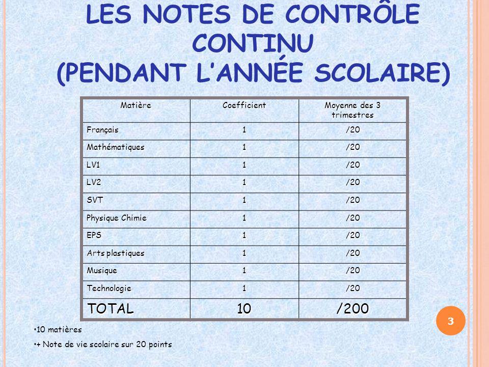 LES NOTES DE CONTRÔLE CONTINU (PENDANT L'ANNÉE SCOLAIRE) MatièreCoefficient Moyenne des 3 trimestres Français1/20 Mathématiques1/20 LV11/20 LV21/20 SV