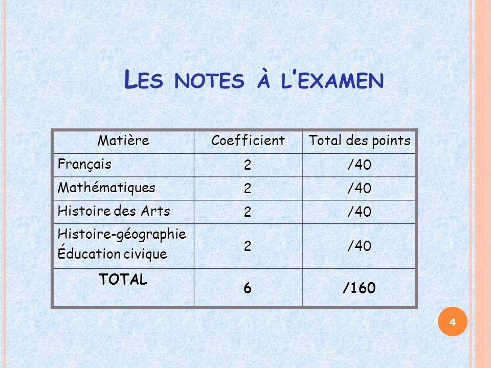 L ES NOTES À L ' EXAMEN MatièreCoefficient Total des points Français 2/40 Mathématiques 2/40 Histoire des Arts 2/40 Histoire-géographie Éducation civi