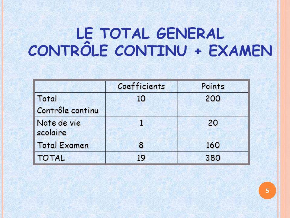 LE TOTAL GENERAL CONTRÔLE CONTINU + EXAMEN CoefficientsPoints Total Contrôle continu 10200 Note de vie scolaire 120 Total Examen 8160 TOTAL19380 5