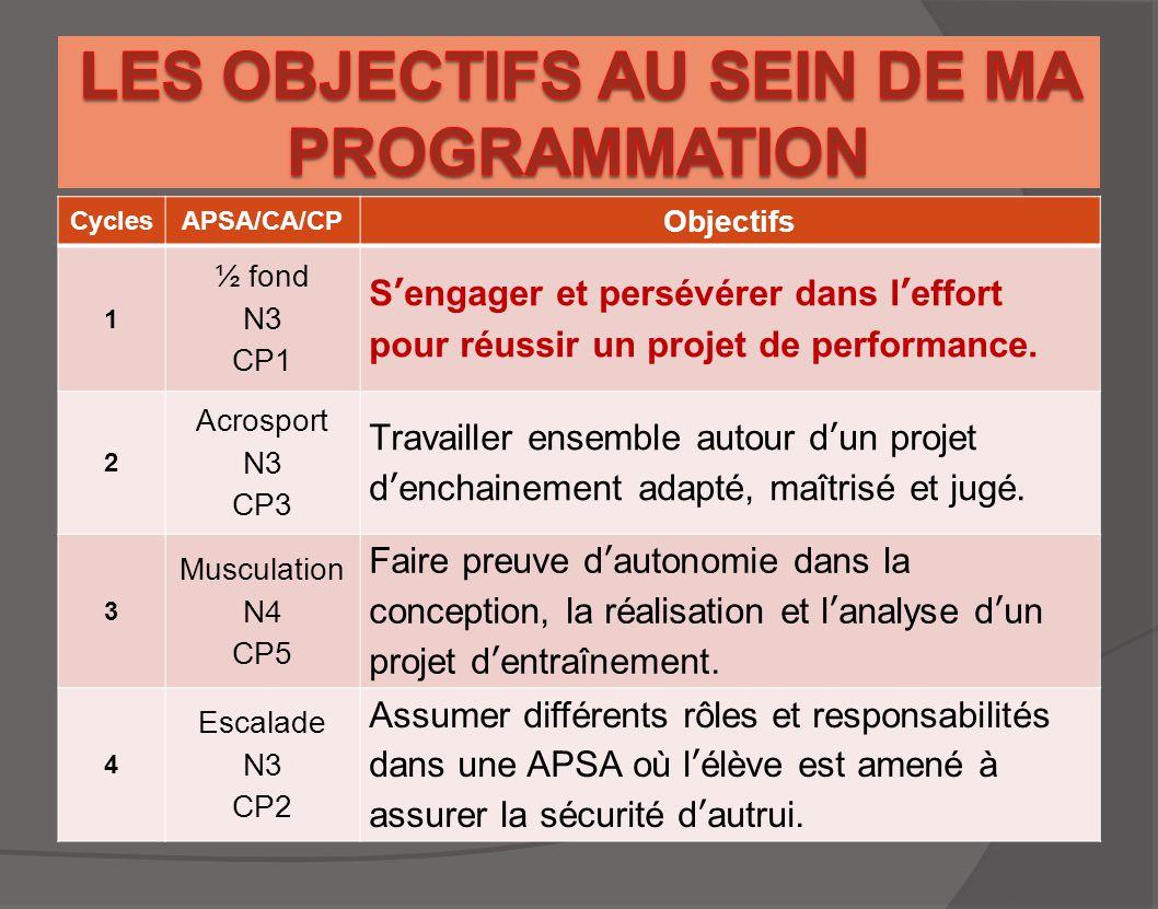 CyclesAPSA/CA/CP Objectifs 1 ½ fond N3 CP1 S'engager et persévérer dans l'effort pour réussir un projet de performance. 2 Acrosport N3 CP3 Travailler