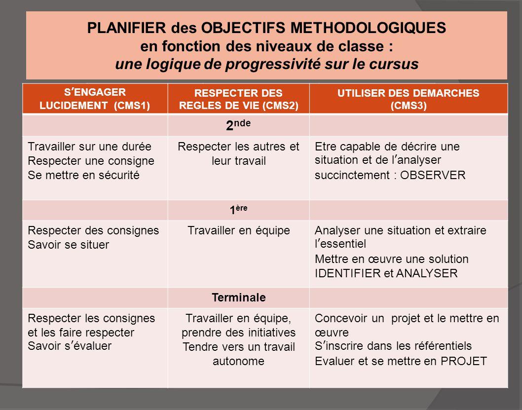 PLANIFIER des OBJECTIFS METHODOLOGIQUES en fonction des niveaux de classe : une logique de progressivité sur le cursus S'ENGAGER LUCIDEMENT (CMS1) RES