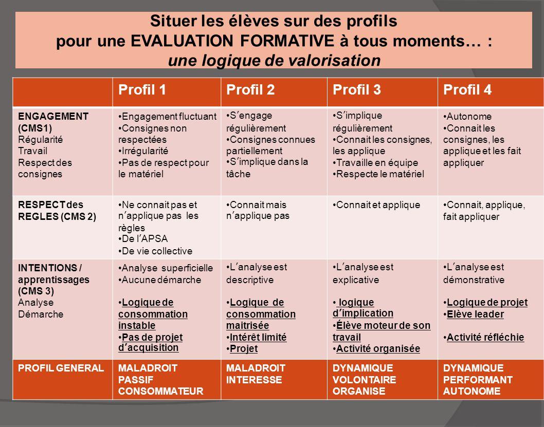 Situer les élèves sur des profils pour une EVALUATION FORMATIVE à tous moments… : une logique de valorisation Profil 1Profil 2Profil 3Profil 4 ENGAGEM
