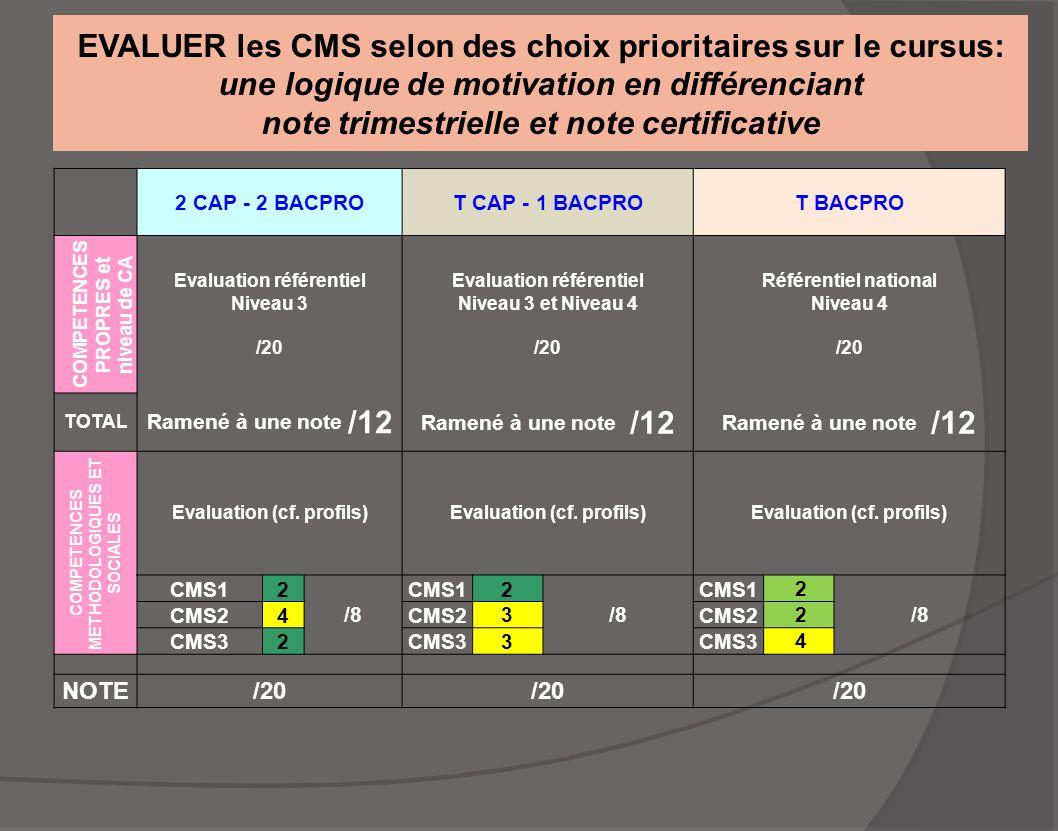 EVALUER les CMS selon des choix prioritaires sur le cursus: une logique de motivation en différenciant note trimestrielle et note certificative 2 CAP