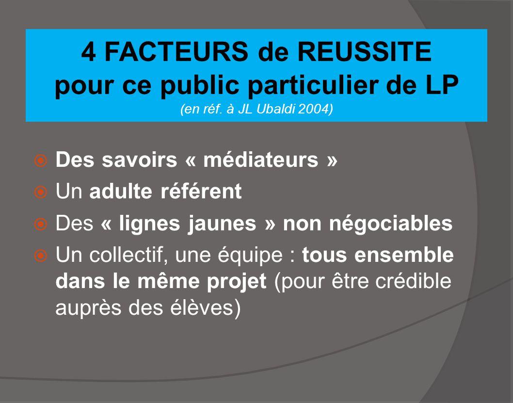 4 FACTEURS de REUSSITE pour ce public particulier de LP (en réf. à JL Ubaldi 2004)  Des savoirs « médiateurs »  Un adulte référent  Des « lignes ja