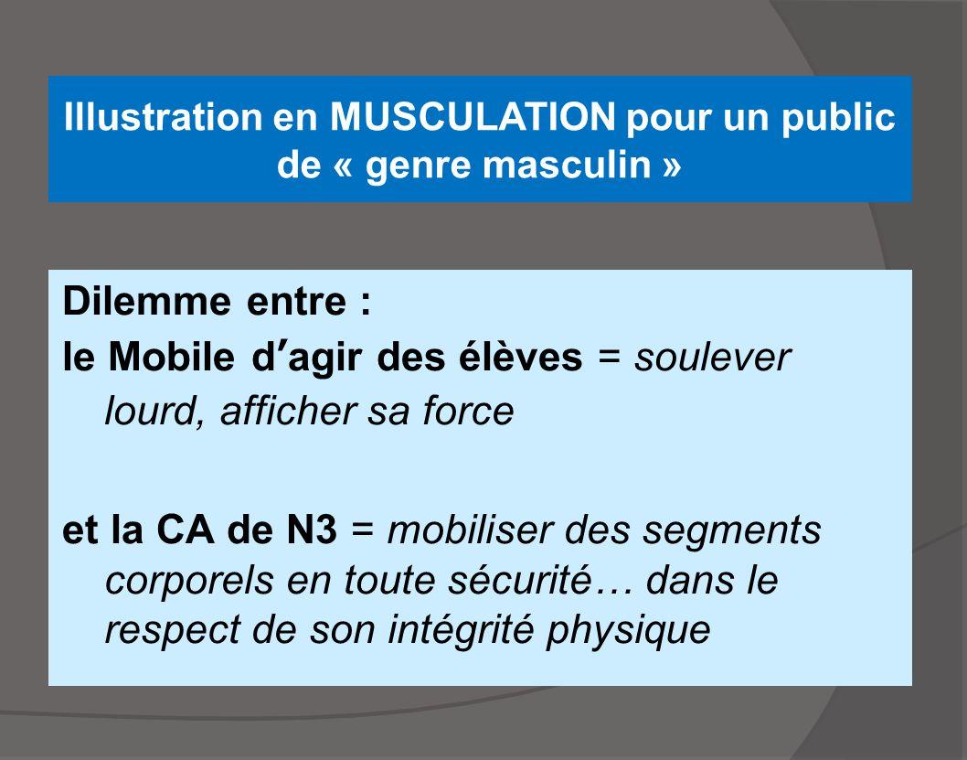 Illustration en MUSCULATION pour un public de « genre masculin » Dilemme entre : le Mobile d'agir des élèves = soulever lourd, afficher sa force et la