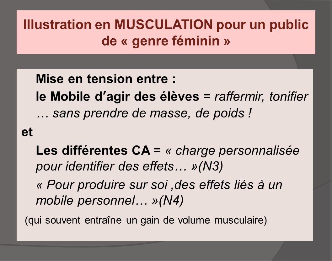 Illustration en MUSCULATION pour un public de « genre féminin » Mise en tension entre : le Mobile d'agir des élèves = raffermir, tonifier … sans prend