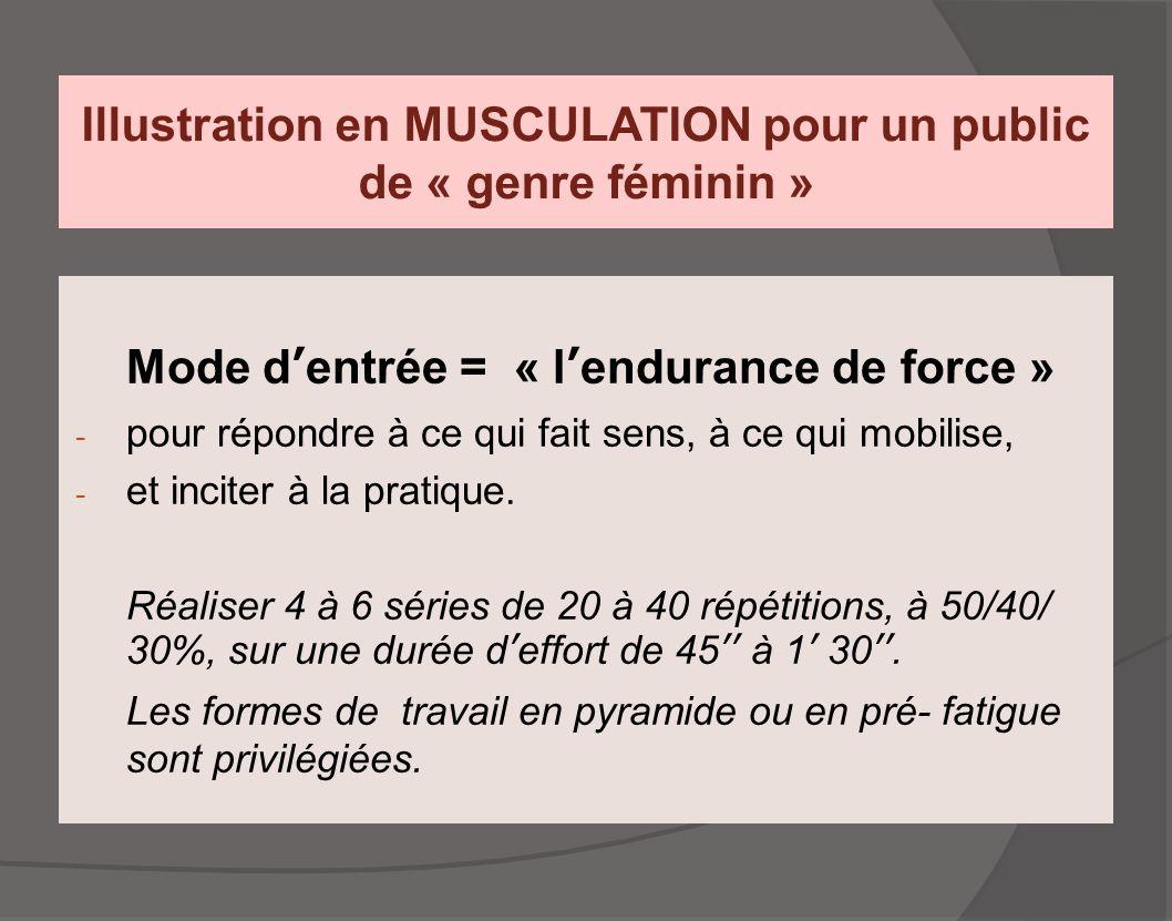 Illustration en MUSCULATION pour un public de « genre féminin » Mode d'entrée = « l'endurance de force » - pour répondre à ce qui fait sens, à ce qui