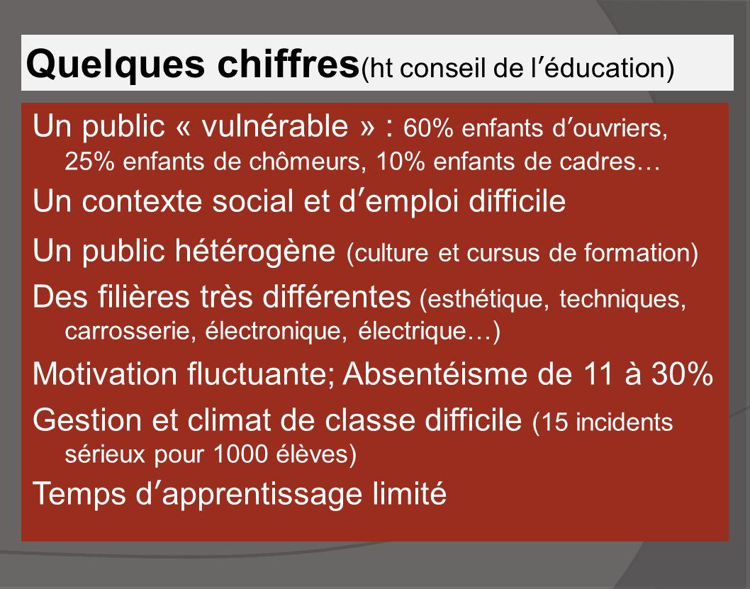 Quelques chiffres (ht conseil de l'éducation) Un public « vulnérable » : 60% enfants d'ouvriers, 25% enfants de chômeurs, 10% enfants de cadres… Un co