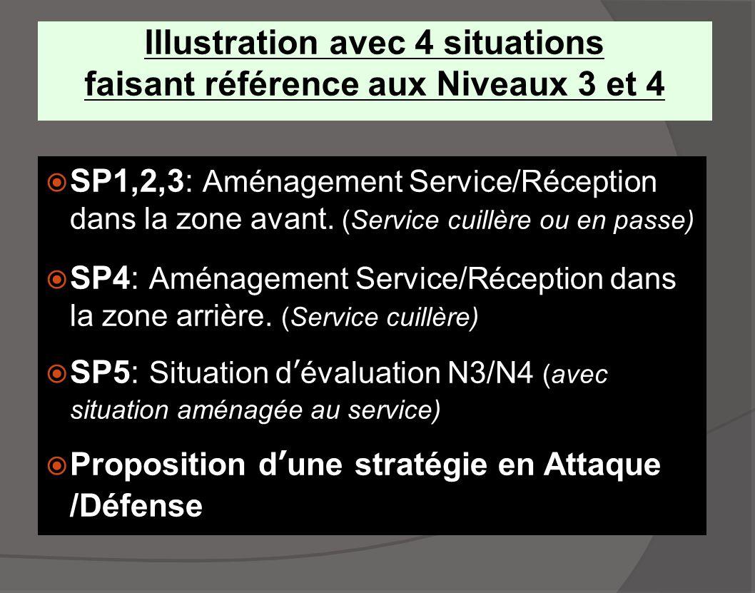 Illustration avec 4 situations faisant référence aux Niveaux 3 et 4  SP1,2,3: Aménagement Service/Réception dans la zone avant. (Service cuillère ou