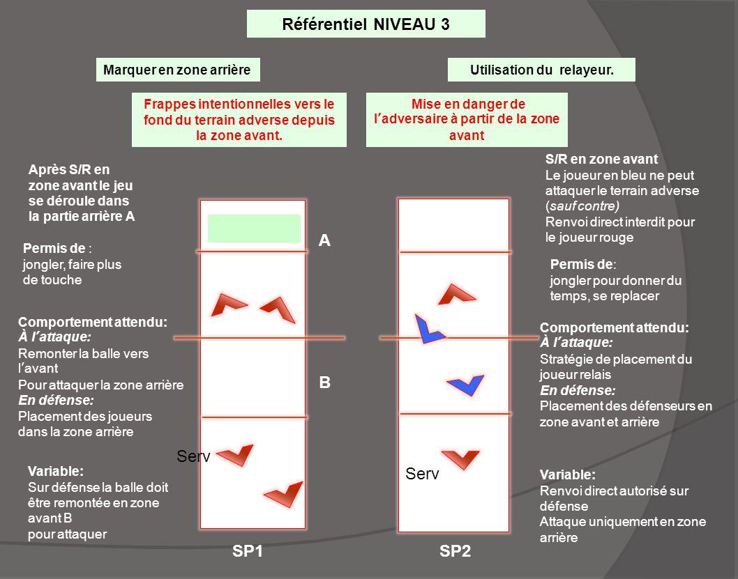 SP1 A Serv SP2 Référentiel NIVEAU 3 Marquer en zone arrièreUtilisation du relayeur. Frappes intentionnelles vers le fond du terrain adverse depuis la