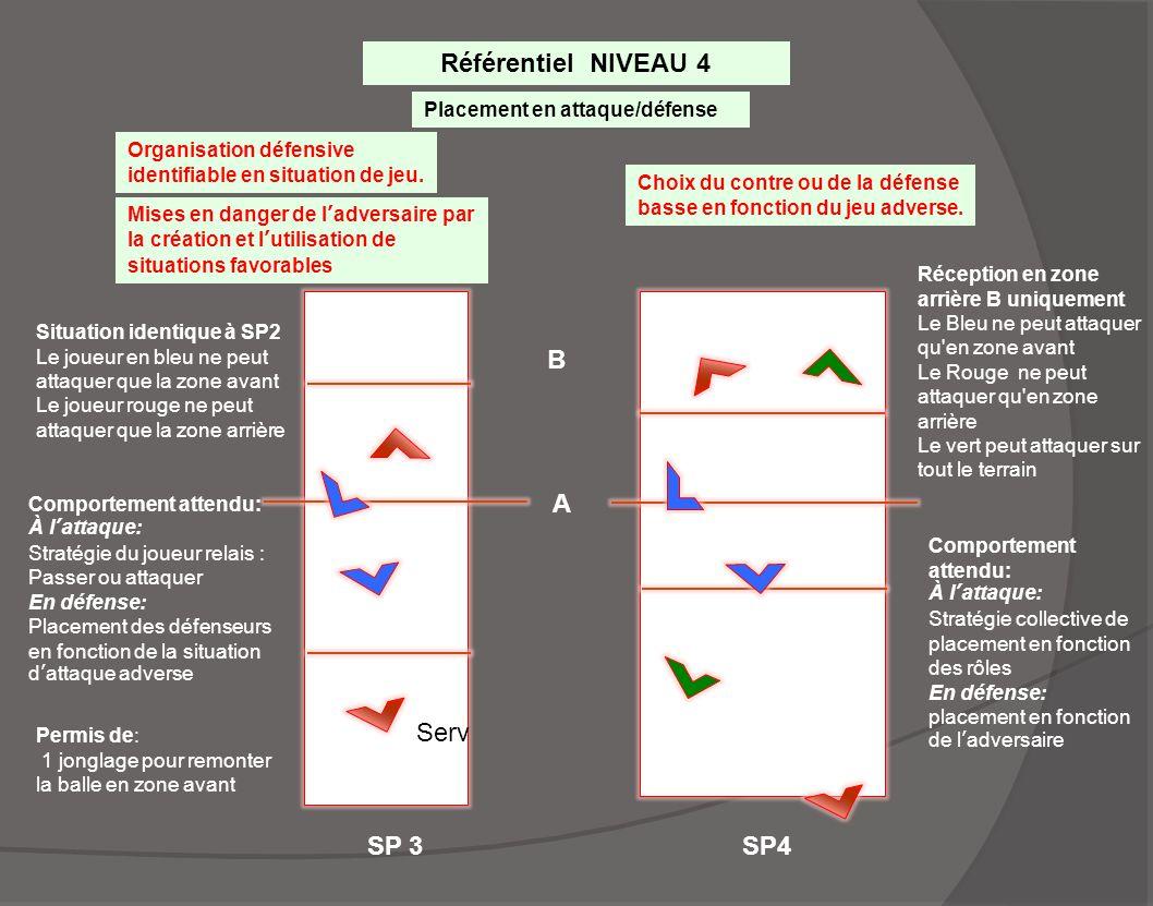 SP 3 A B Serv SP4 Référentiel NIVEAU 4 Placement en attaque/défense Mises en danger de l'adversaire par la création et l'utilisation de situations fav