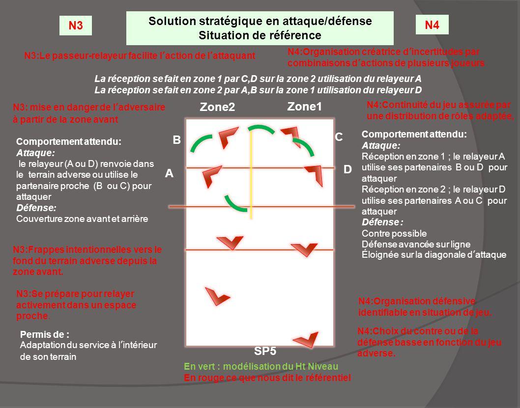 N4:Organisation créatrice d'incertitudes par combinaisons d'actions de plusieurs joueurs Solution stratégique en attaque/défense Situation de référenc