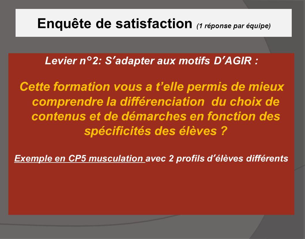 Enquête de satisfaction (1 réponse par équipe) Levier n°2: S'adapter aux motifs D'AGIR : Cette formation vous a t'elle permis de mieux comprendre la d
