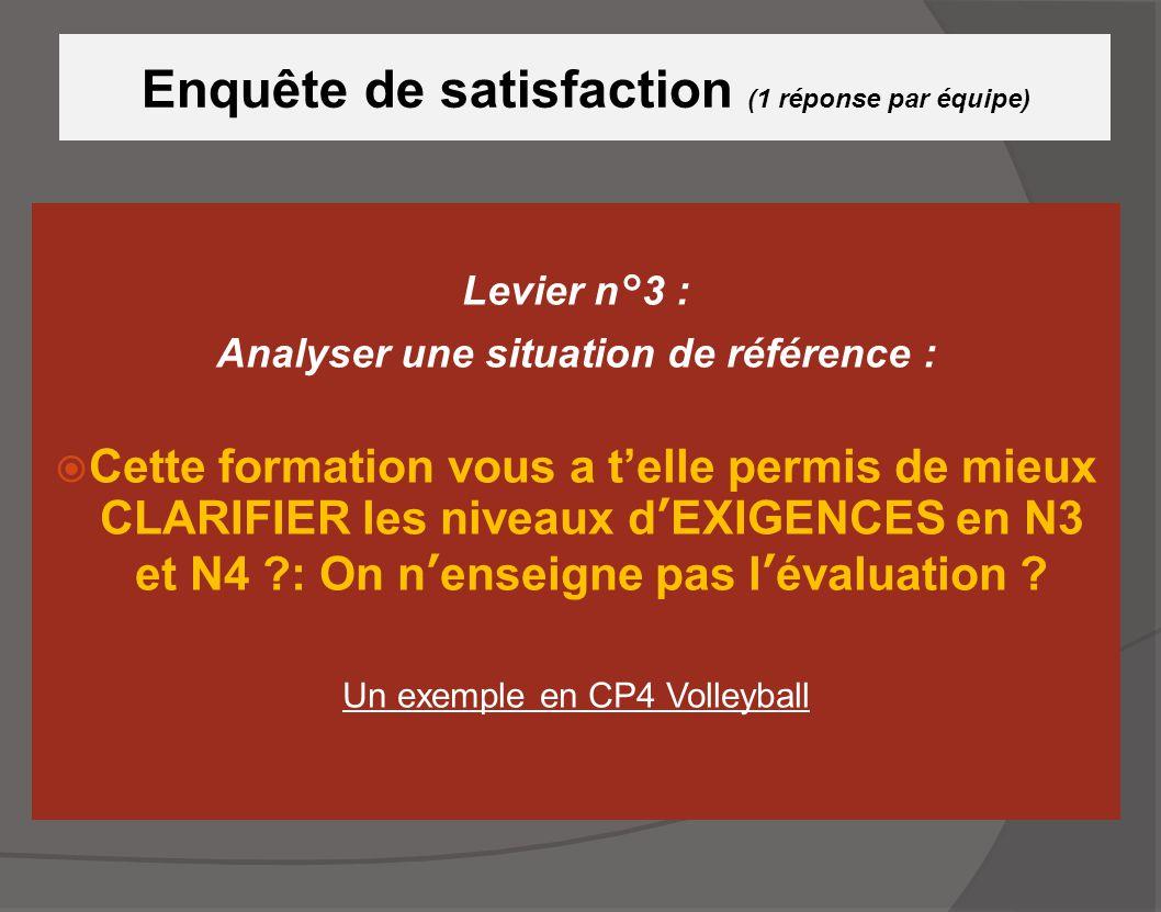 Enquête de satisfaction (1 réponse par équipe) Levier n°3 : Analyser une situation de référence :  Cette formation vous a t'elle permis de mieux CLAR