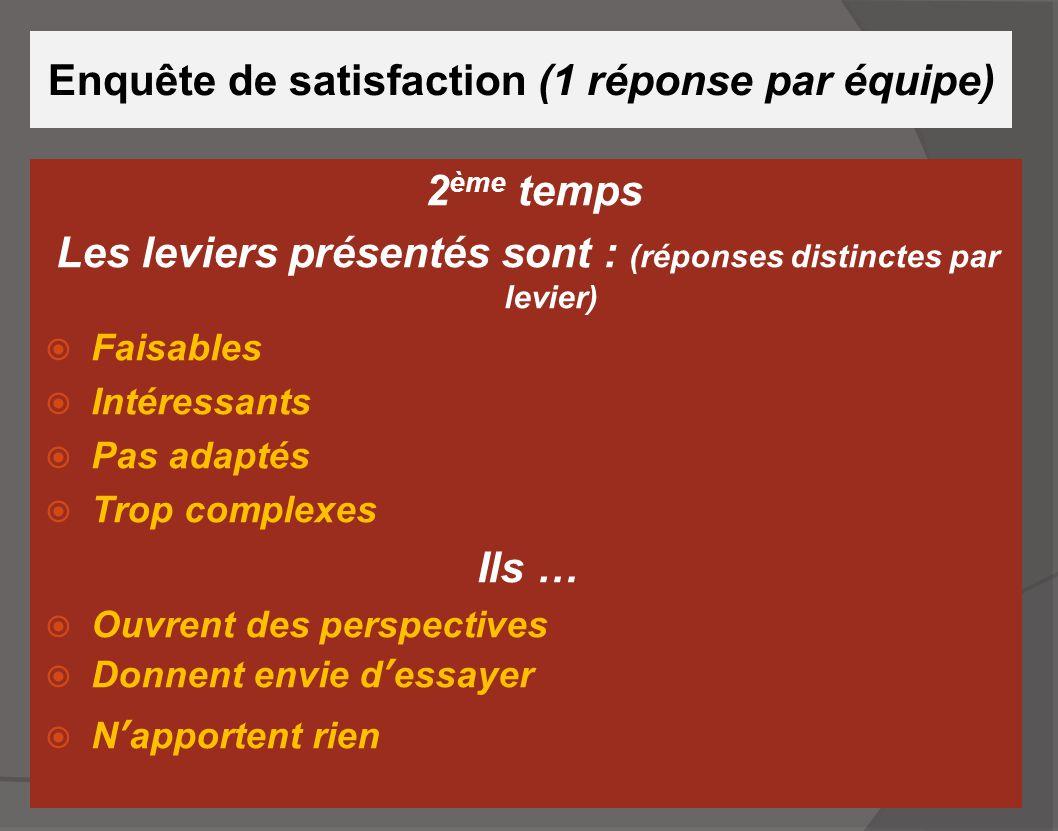 Enquête de satisfaction (1 réponse par équipe) 2 ème temps Les leviers présentés sont : (réponses distinctes par levier)  Faisables  Intéressants 
