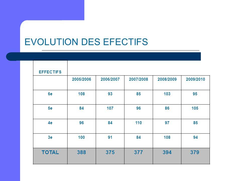 EVOLUTION DES EFECTIFS EFFECTIFS 2005/20062006/20072007/20082008/20092009/2010 6e108938510395 5e841079686105 4e96841109785 3e100918410894 TOTAL3883753