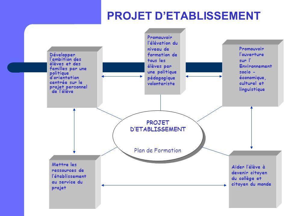 PROJET D'ETABLISSEMENT Développer l'ambition des élèves et des familles par une politique d'orientation centrée sur le projet personnel de l'élève Pro