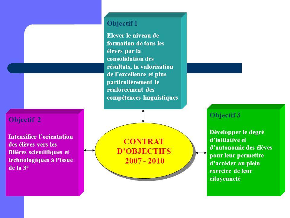 CONTRAT D'OBJECTIFS 2007 - 2010 CONTRAT D'OBJECTIFS 2007 - 2010 Objectif 1 Elever le niveau de formation de tous les élèves par la consolidation des r