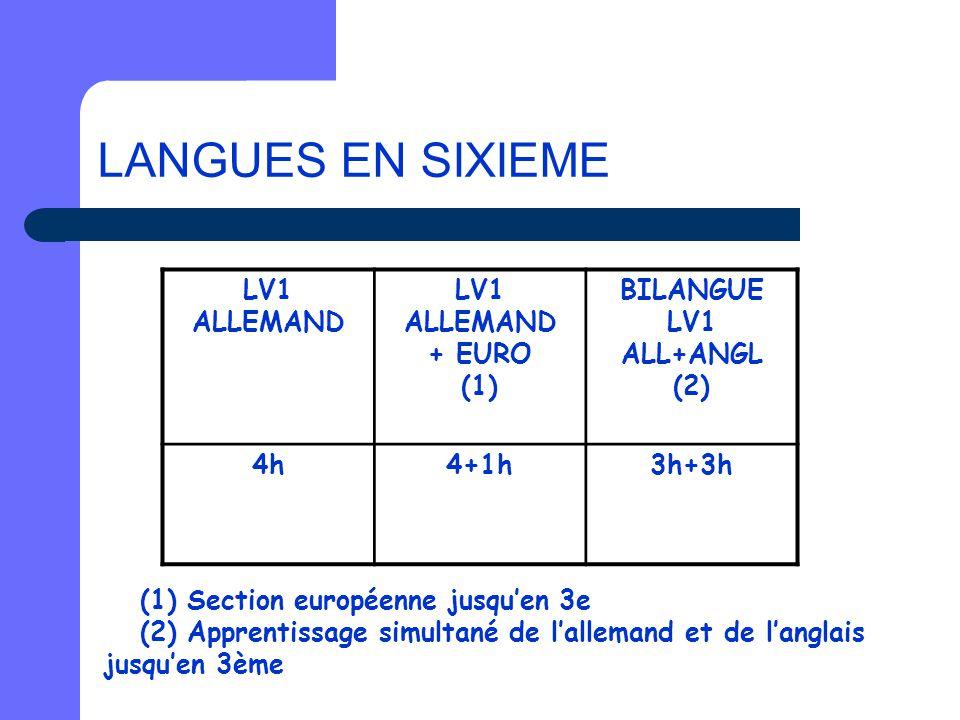 LANGUES EN SIXIEME (1) Section européenne jusqu'en 3e (2) Apprentissage simultané de l'allemand et de l'anglais jusqu'en 3ème LV1 ALLEMAND + EURO (1)