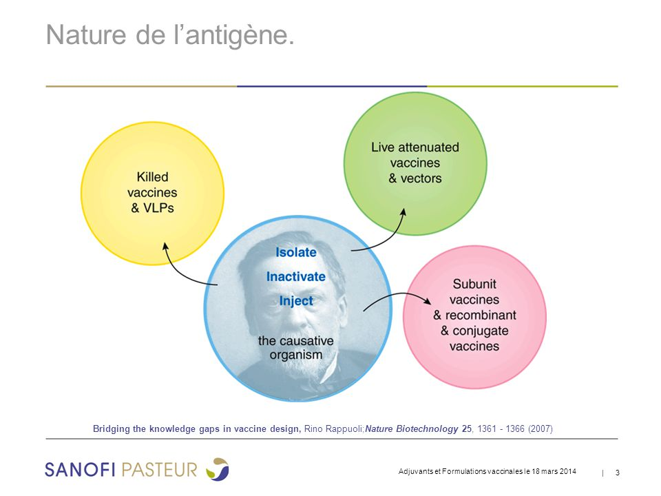 | 3 Nature de l'antigène. Bridging the knowledge gaps in vaccine design, Rino Rappuoli;Nature Biotechnology 25, 1361 - 1366 (2007) Adjuvants et Formul