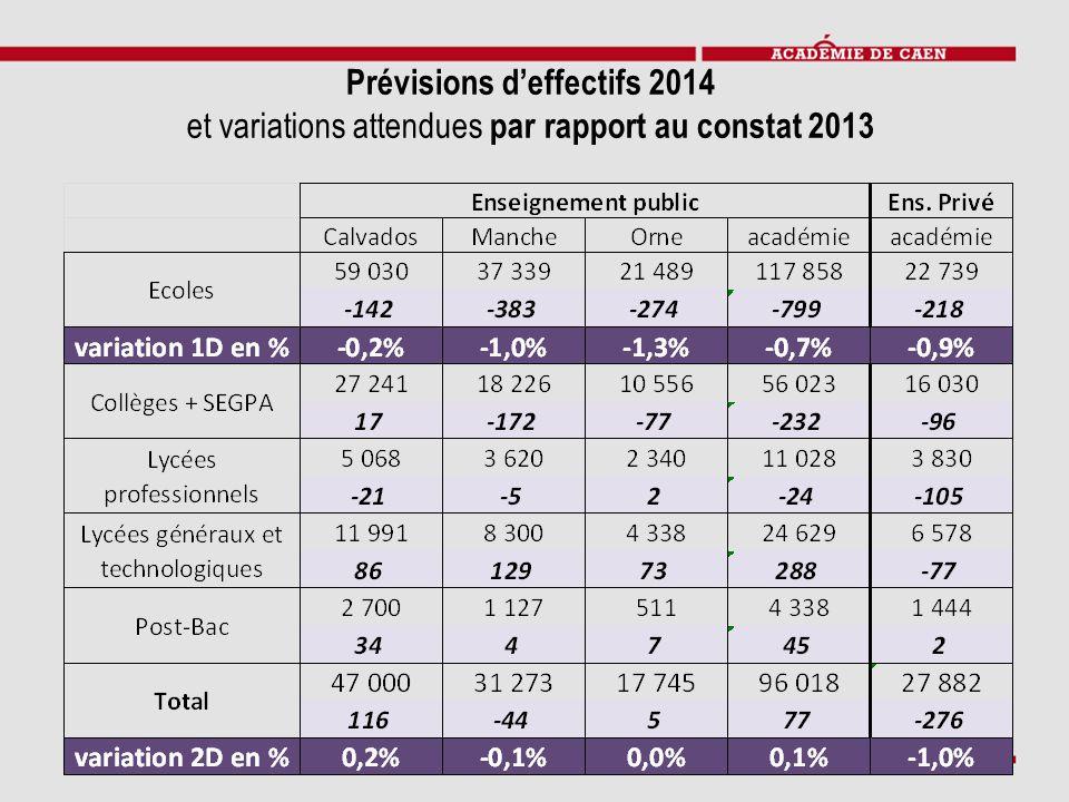 Prévisions d'effectifs 2014 et variations attendues par rapport au constat 2013