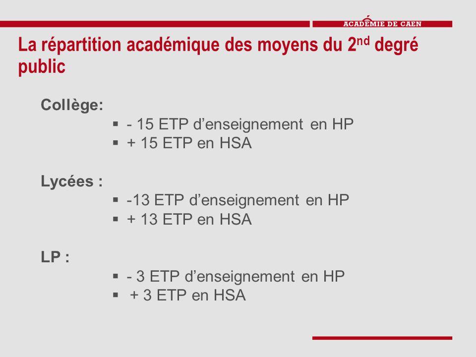 La répartition académique des moyens du 2 nd degré public Collège:  - 15 ETP d'enseignement en HP  + 15 ETP en HSA Lycées :  -13 ETP d'enseignement en HP  + 13 ETP en HSA LP :  - 3 ETP d'enseignement en HP  + 3 ETP en HSA