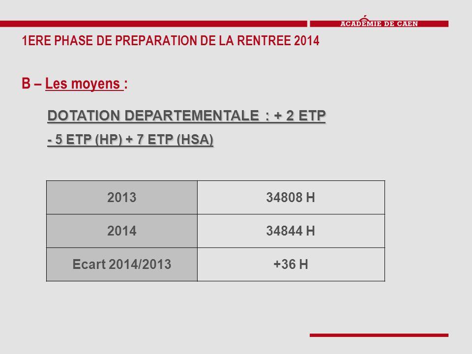 1ERE PHASE DE PREPARATION DE LA RENTREE 2014 B – Les moyens : DOTATION DEPARTEMENTALE : + 2 ETP - 5 ETP (HP) + 7 ETP (HSA) 201334808 H 201434844 H Eca