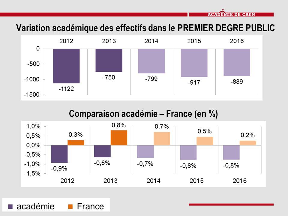 Variation académique des effectifs dans le SECOND DEGRE PUBLIC Comparaison académie – France (en %)