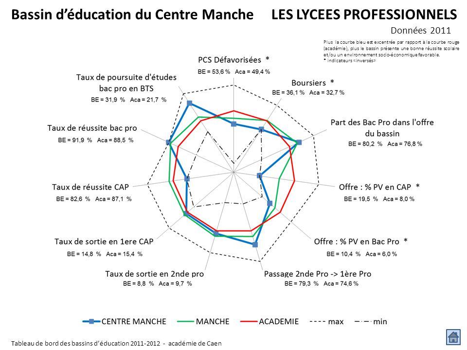 Plus la courbe bleu est excentrée par rapport à la courbe rouge (académie), plus le bassin présente une bonne réussite scolaire et/ou un environnement