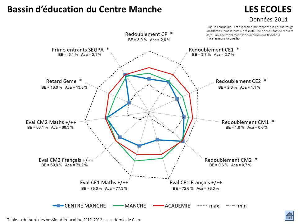 Bassin d'éducation du Centre Manche LES ECOLES Données 2011 Plus la courbe bleu est excentrée par rapport à la courbe rouge (académie), plus le bassin