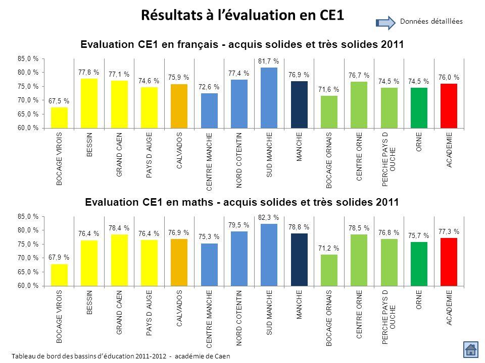 Résultats à l'évaluation en CE1 Tableau de bord des bassins d'éducation 2011-2012 - académie de Caen Données détaillées