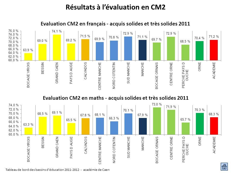 Résultats à l'évaluation en CM2 Tableau de bord des bassins d'éducation 2011-2012 - académie de Caen