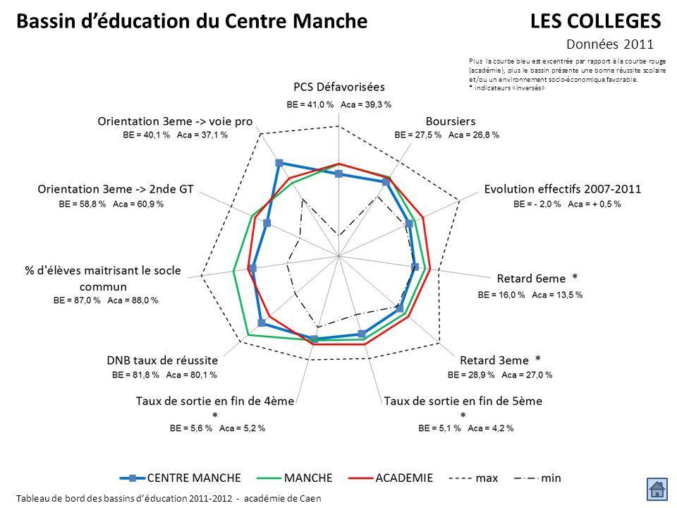 Bassin d'éducation du Centre Manche LES COLLEGES Données 2011 Plus la courbe bleu est excentrée par rapport à la courbe rouge (académie), plus le bass