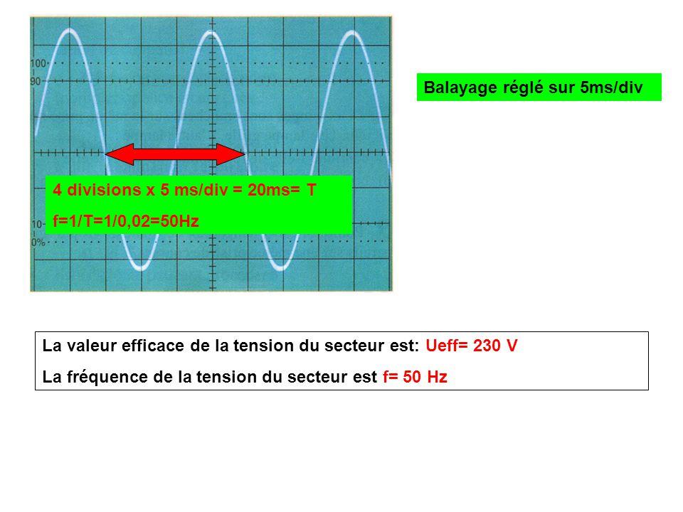 Balayage réglé sur 5ms/div 4 divisions x 5 ms/div = 20ms= T f=1/T=1/0,02=50Hz La valeur efficace de la tension du secteur est: Ueff= 230 V La fréquenc