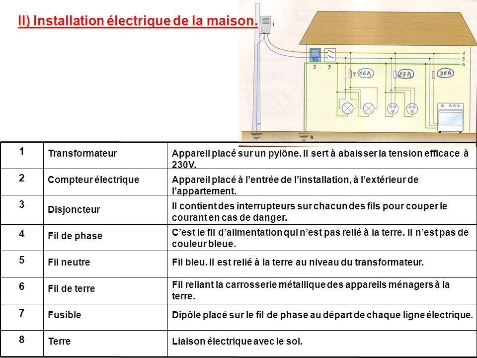 II) Installation électrique de la maison. 8 7 6 5 4 3 2 1 Transformateur Compteur électrique Disjoncteur Fil de phase Fil neutre Fil de terre Fusible