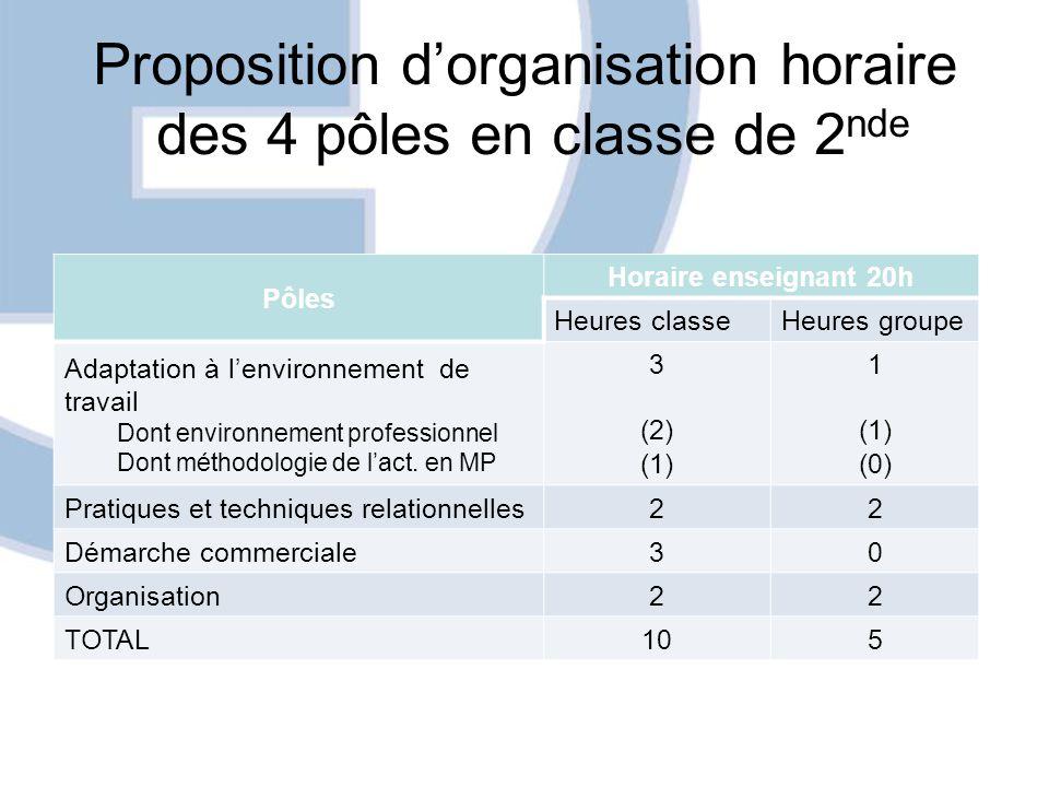 Proposition d'organisation horaire des 4 pôles en classe de 2 nde Pôles Horaire enseignant 20h Heures classeHeures groupe Adaptation à l'environnement de travail Dont environnement professionnel Dont méthodologie de l'act.
