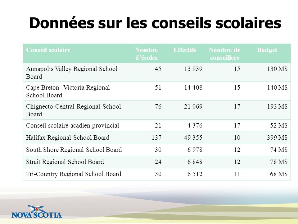 Données sur les conseils scolaires Conseil scolaireNombre d'écoles EffectifsNombre de conseillers Budget Annapolis Valley Regional School Board 4513 93915130 M$ Cape Breton -Victoria Regional School Board 5114 40815140 M$ Chignecto-Central Regional School Board 7621 06917193 M$ Conseil scolaire acadien provincial214 3761752 M$ Halifax Regional School Board13749 35510399 M$ South Shore Regional School Board306 9781274 M$ Strait Regional School Board246 8481278 M$ Tri-Country Regional School Board306 5121168 M$