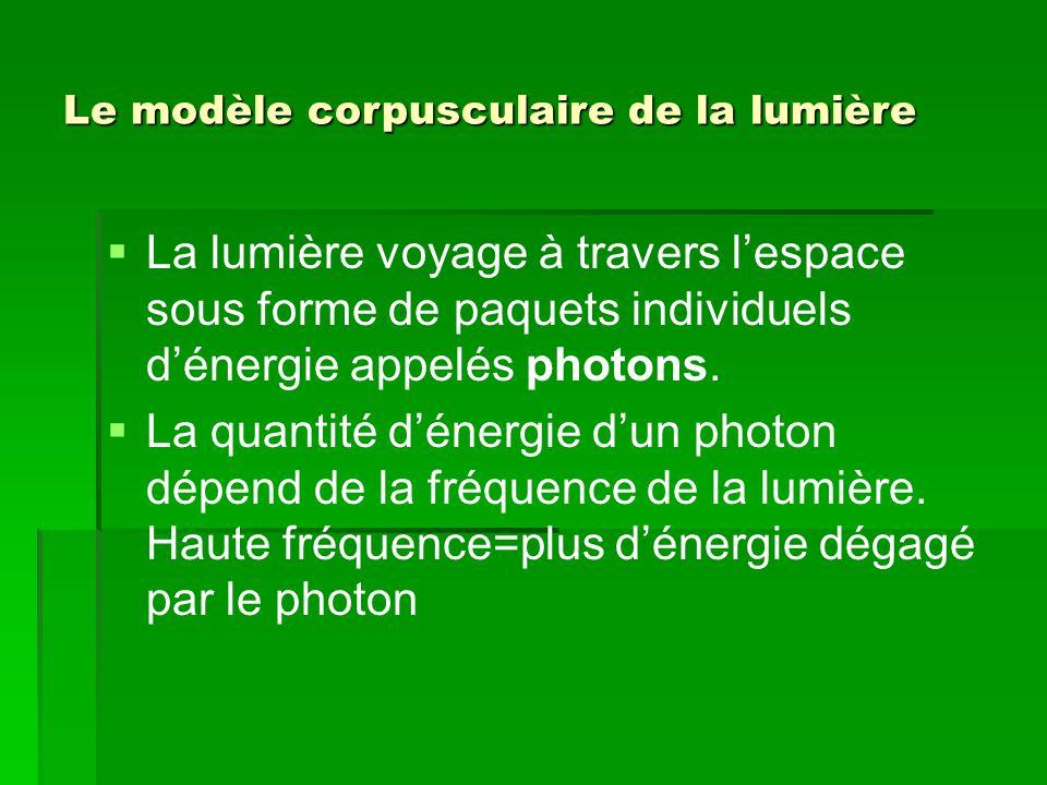 Le modèle corpusculaire de la lumière   La lumière voyage à travers l'espace sous forme de paquets individuels d'énergie appelés photons.   La qua