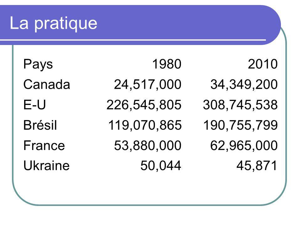 La pratique Pays19802010 Canada24,517,00034,349,200 E-U226,545,805308,745,538 Brésil119,070,865190,755,799 France53,880,00062,965,000 Ukraine50,04445,