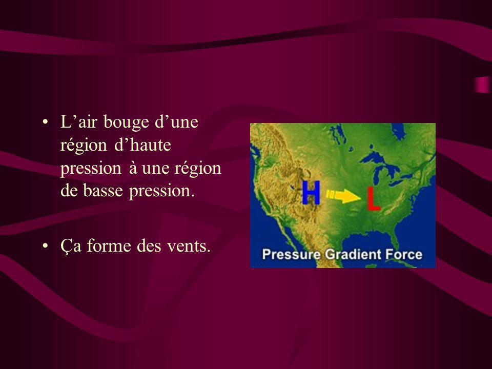 L'air bouge d'une région d'haute pression à une région de basse pression. Ça forme des vents.