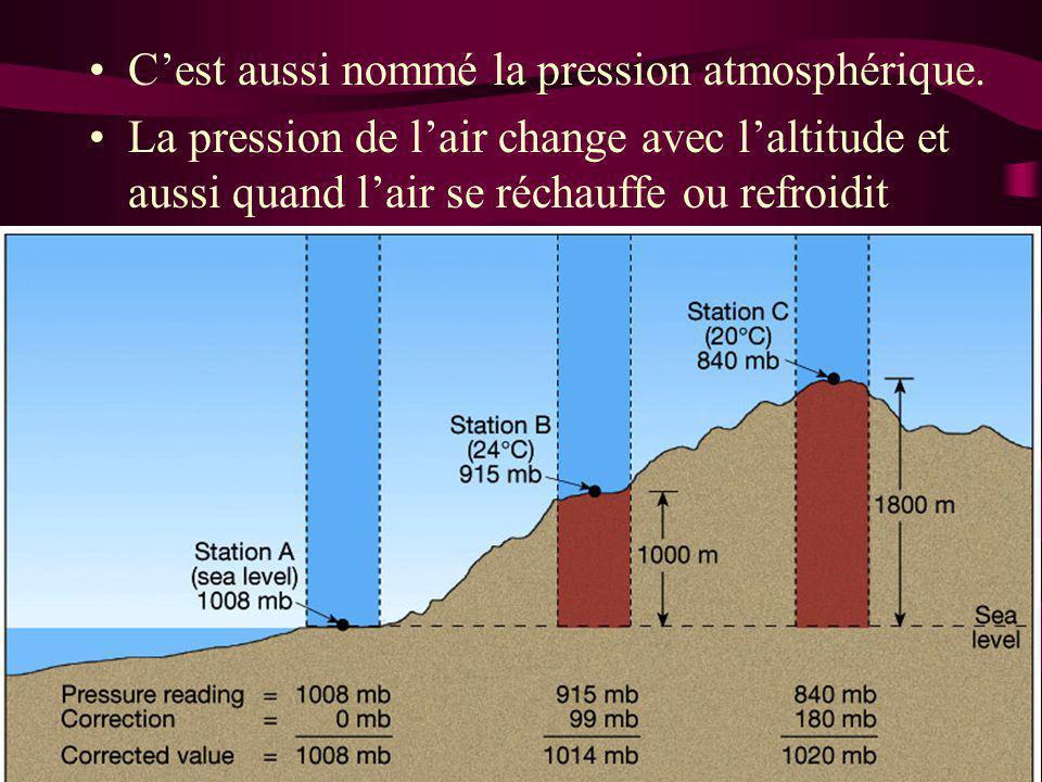 C'est aussi nommé la pression atmosphérique. La pression de l'air change avec l'altitude et aussi quand l'air se réchauffe ou refroidit