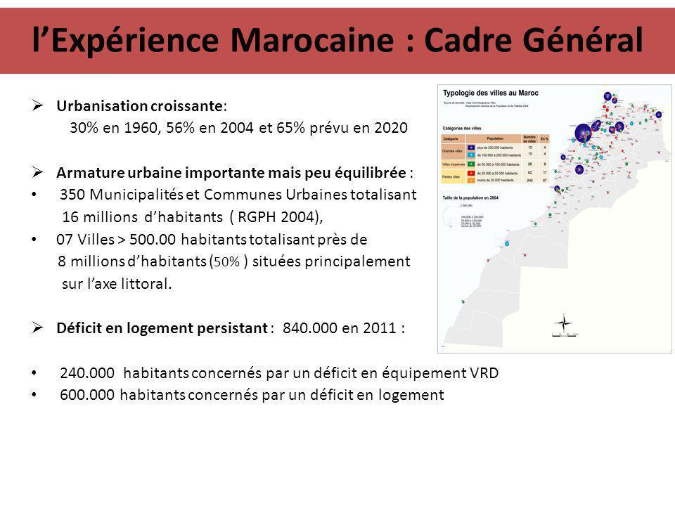 l'Expérience Marocaine : Cadre Général  Urbanisation croissante: 30% en 1960, 56% en 2004 et 65% prévu en 2020  Armature urbaine importante mais peu