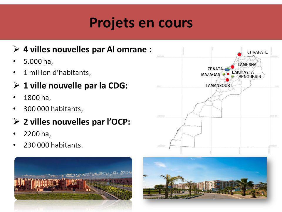 Projets en cours  4 villes nouvelles par Al omrane : 5.000 ha, 1 million d'habitants,  1 ville nouvelle par la CDG: 1800 ha, 300 000 habitants,  2