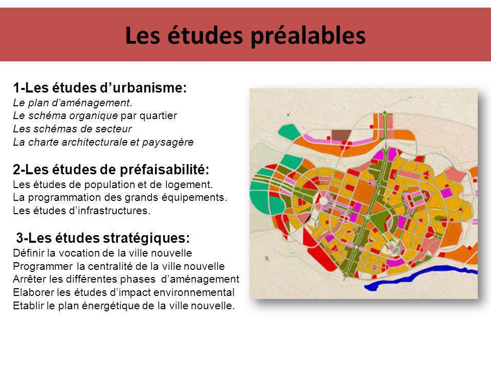 Les études préalables 1-Les études d'urbanisme: Le plan d'aménagement. Le schéma organique par quartier Les schémas de secteur La charte architectural