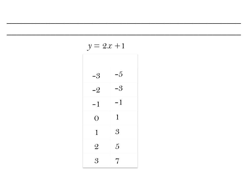 _________________________________________________ -5 -3 1 3 5 7 y = 2 x +1