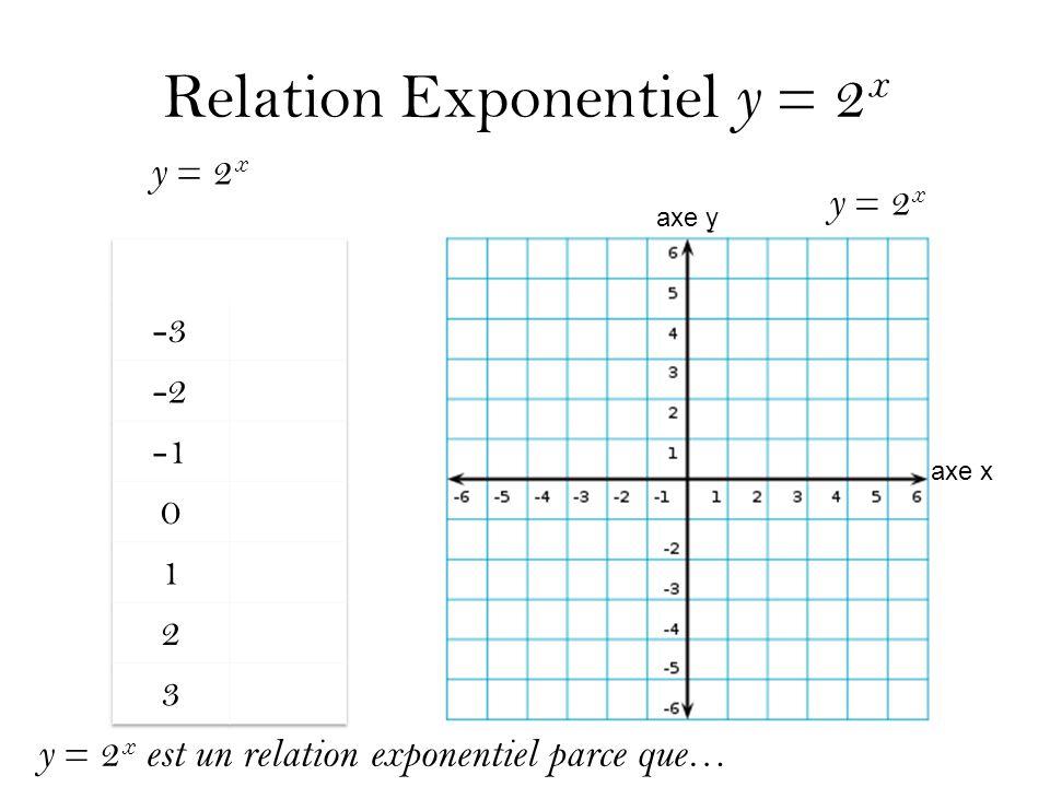 Relation Exponentiel y = 2 x y = 2 x axe y axe x y = 2 x est un relation exponentiel parce que…